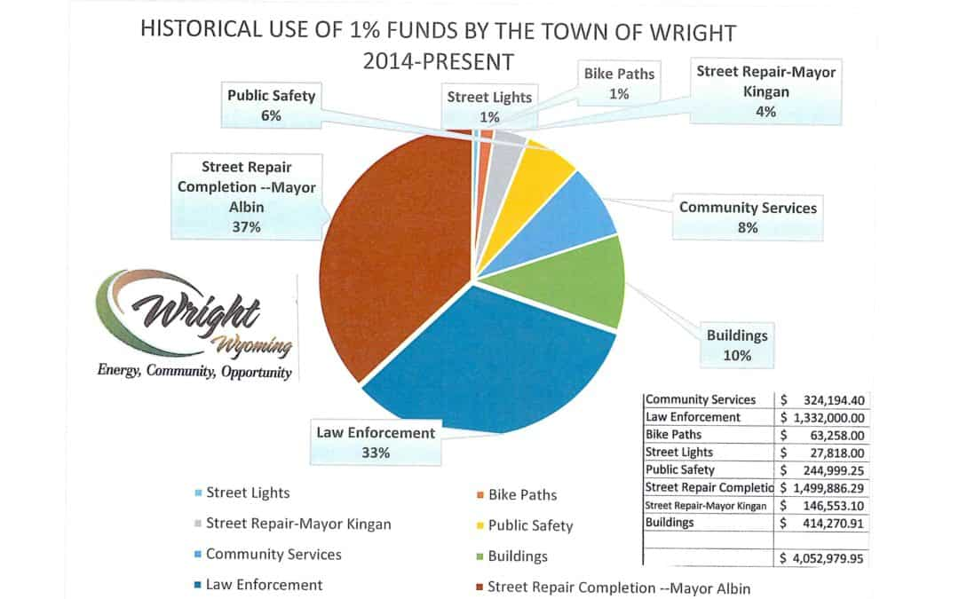 Town of Wright and the 1% Tax